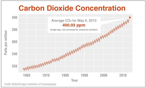 CO2-400ppm-noaa