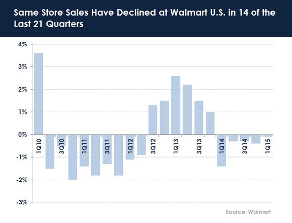 Walmart-same-store-sales-2014