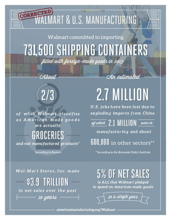 Walmart Imports-Manufacturing