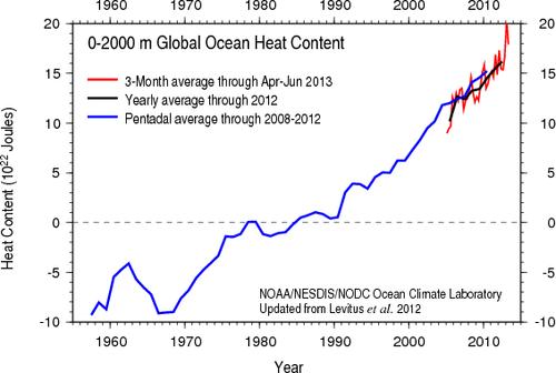 Global Ocean Heat Content