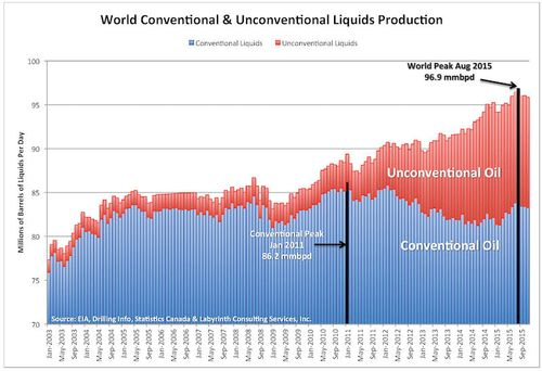 Chart_World-Con-Uncon-1
