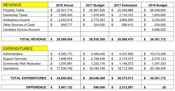 2018 AFPD Budget Dcoument p. 39